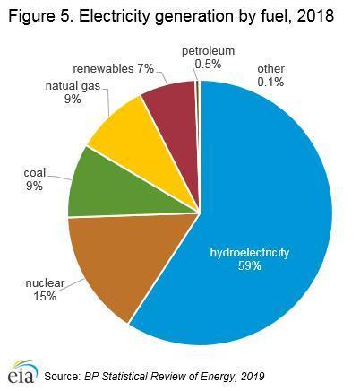 منابع انرژی در کانادا