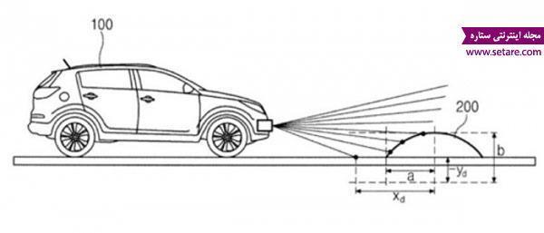 پتنت شناسایی اتوماتیک سرعت گیر توسط خودرو از هیوندای موتورز