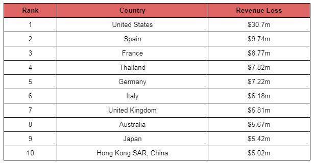 کرونا به صنعت گردشگری کدام کشور ها بیشترین خسارت را زد؟