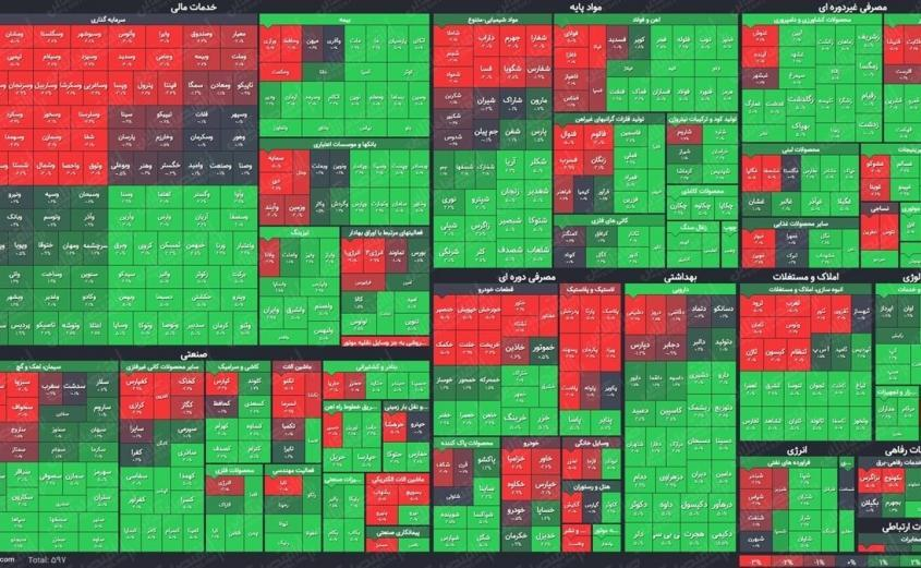 بازار سرمایه، بازگشت بازار به مدار صعود